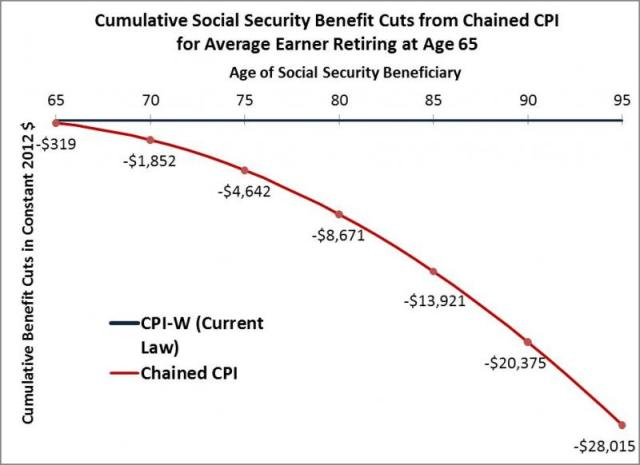 chained cpi