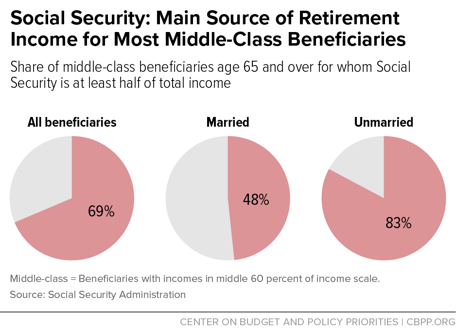 social security main source of middle class income