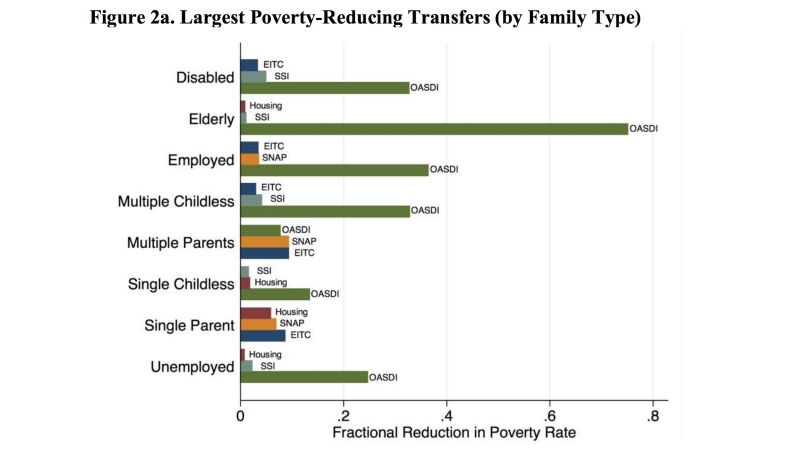 poverty reduction by program